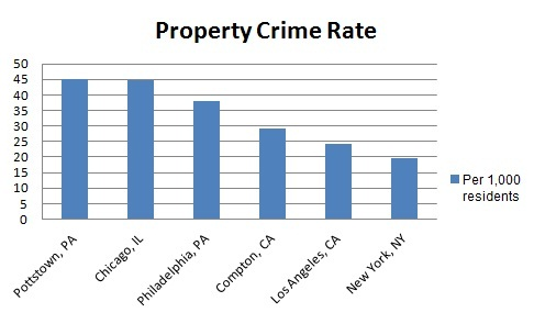 Pottstown, PA Crime Rate Among Highest in Nation